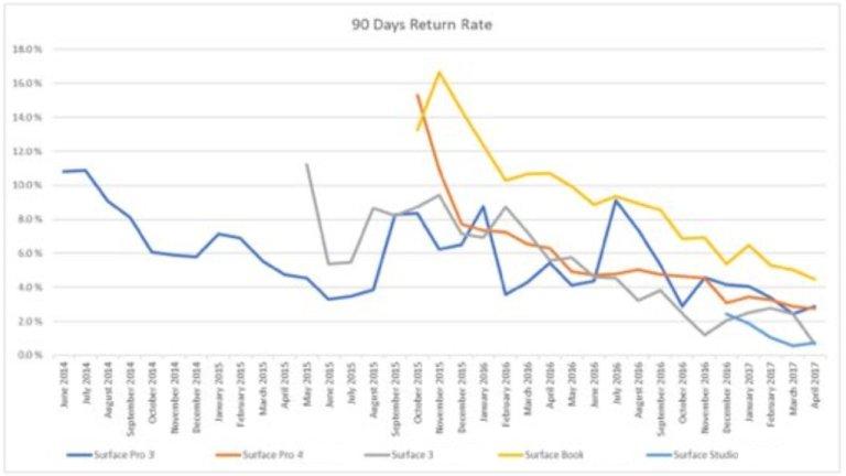 90-day-return-rate.jpg