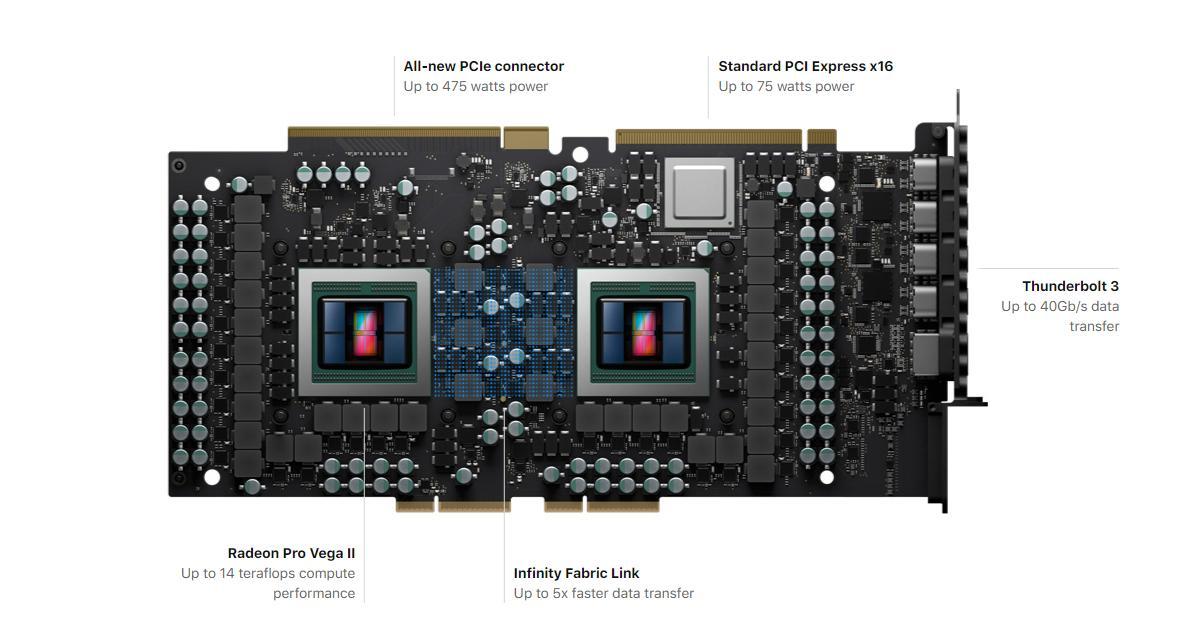 Radeon Pro Duo for Mac