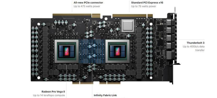 Une famille XBOX SCARLETT sous le signe du design multi-chips? Et pourquoi pas une Xbox Anaconda multi-GPU?